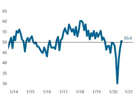 Moldmaking Business Index for July 2020