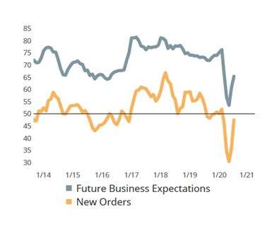 New orders expand in July since COVID-19