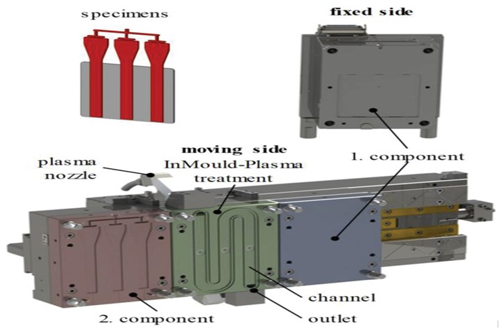 Injection mold equipped with the InMould-Plasmasurface activation and bonding system.