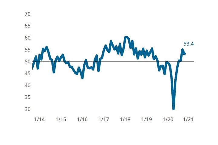 The October Moldmaking Index was supported by a sharp rise caused by slowing deliveries