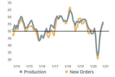 The spread between production and new orders increased significantly in October