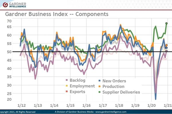 Gardner Business Index 2020 Year in Review image