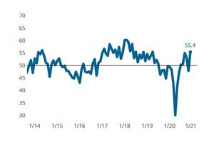 Moldmaking Business Activity Closes Near Two-Year High