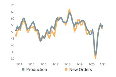Increased readings for production and new orders for December.