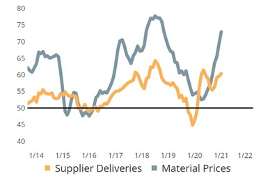 Rising supplier deliveries and material prices.