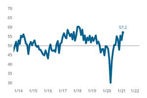 Moldmaking Index Issues Expansionary February Reading