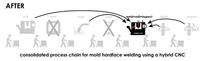 Consolidated process chain for mold hardface welding.