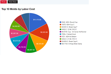 Top ten molds by labor cost.