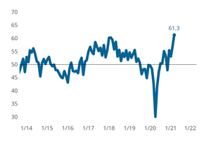 Moldmaking Index Indicate An All-Time High for 2021
