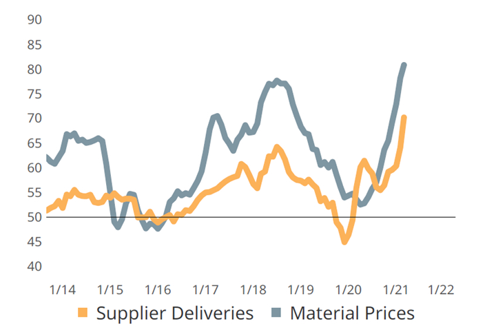 Worsening supply chain conditions have constrained upstream volumes of critical goods.