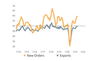 New Orders, Production Register Slowing April Activity