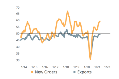 Total new orders registered slowing growth while export orders contracted.