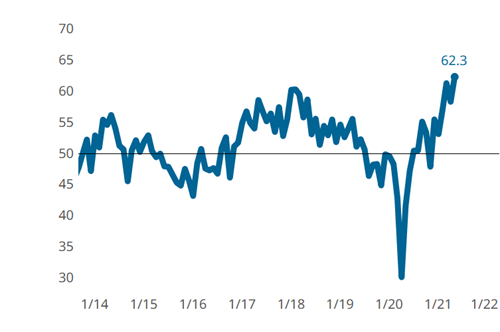 Moldmaking Index Rises Four Points to All-Time High