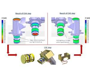 Elsyca Designs, Optimizes Electrochemical Processes