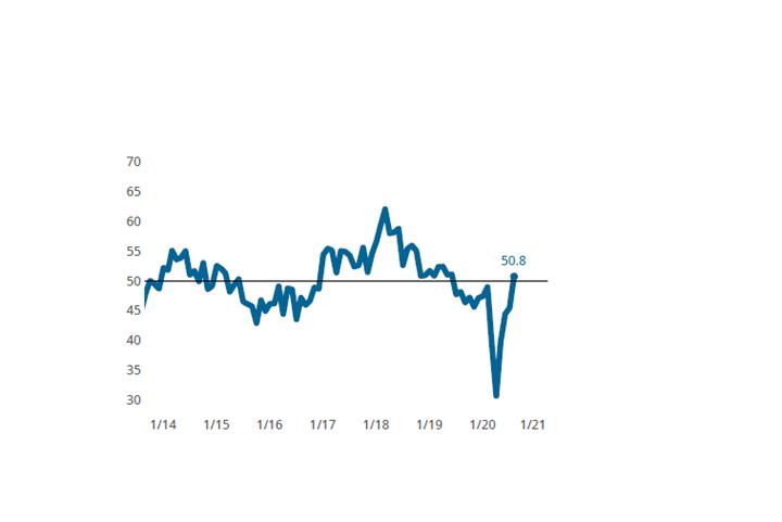 August Finishing Index