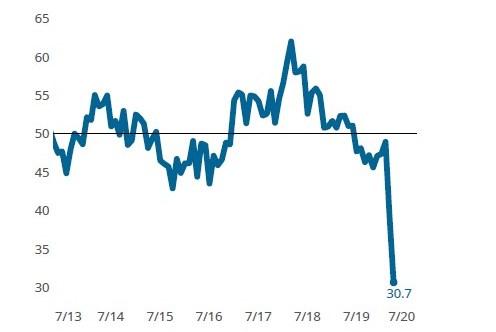 Finishing Index Falls