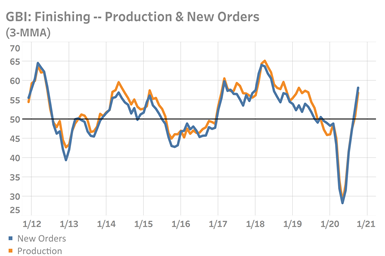 A chart showing the rapidly recovering readings for production and new orders on the GBI: Finishing. The chart does not provide exact numbers for October 2020