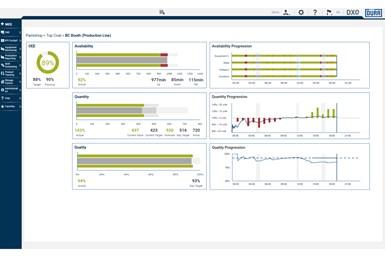DXQbusiness.intelligence preconfigured production line dashboard
