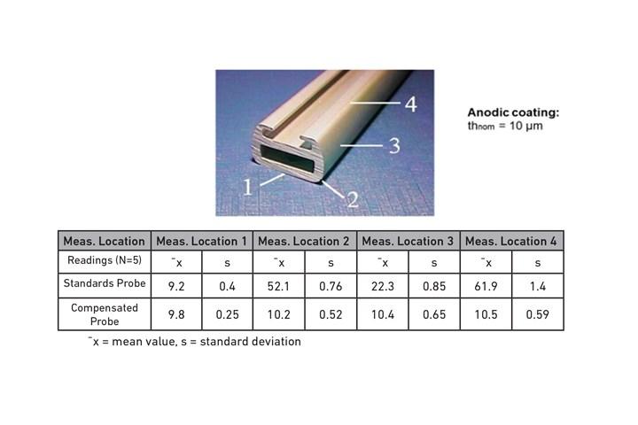 Fischer DFT measurements