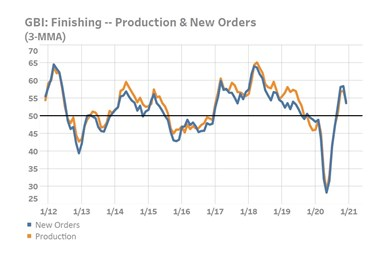 A chart of the GBI: Finishing's production and new orders readings, both of which fell in December 2020