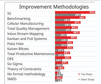 chart shows Top Shops success rate with each type of improvement method