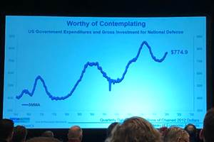 Economic Outlook Positive for Medical, Defense Industries