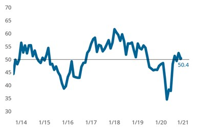 The Precision Machining Index reported a slight expansion in overall business activity during November as production and new orders activity levels both signaled slowing expansion. The index would have fallen another two points without the inflationary influence cause by sluggish supply chains.