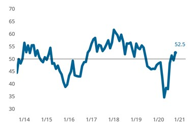 Precision Machining Business Index: The Index reported a slight expansion in overall business activity in part due to slowing supplier deliveries, but also expanding production and new orders activity. Overall activity would have still improved if not for the inflationary influence of supplier delivery activity.