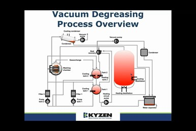 Vacuum degreasing process overview chart