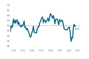 Index Contracts in September After a Promising August