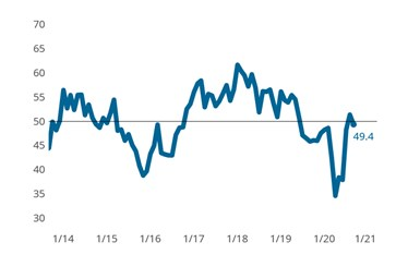 Precision Machining Business Index: The Precision Machining Index reported a slight contraction in overall business activity for September.  Reversing course after reporting expanding conditions just one month ago.