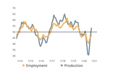 Expanding Production Activity Slowing Contraction in Employment Activity: Historically, employment activity readings parallel those of production.  Encouraging production activity readings in both August and September have slowed the contraction in employment activity.