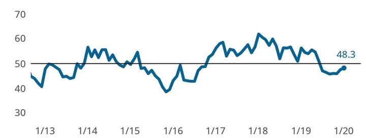 Precision Machining Index