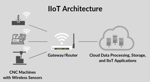 The Anatomy of a CNC Machine IoT Solution