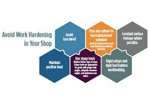 Cold Work: Work Hardening and Your Precision Machining Shop