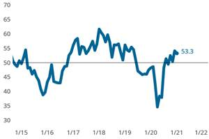 Precision Machining Extends Upward Advance Moving into New Year