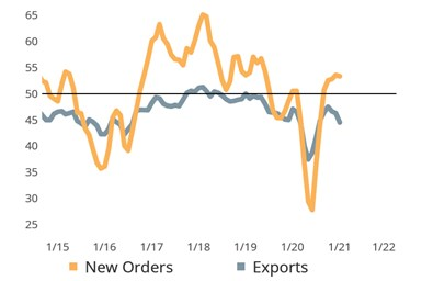 Domestic Orders Powering Total New Orders Growth The economic recovery from the disruptions caused by COVID-19 have been globally disparate. Measured by GDP, relatively few developed countries have rebounded from COVID-19 better than the U.S. This is copacetic with the widening spread between total New Orders and Export orders data in Gardner's survey results.