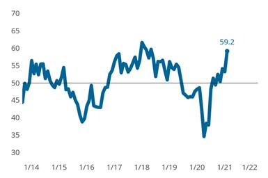 Precision Machining Business Index: Overall business activity quickly expanded during February as challenging supply chain conditions coupled with expanding new orders activity resulted in backlogs making one their largest one-month gains in recorded history.