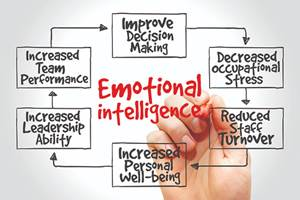 How Emotional Intelligence Helps Sustain a Workforce — Part 1