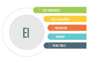How Emotional Intelligence Helps Sustain a Workforce — Part 2