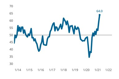 The Precision Machining Index set a new all-time high as a result of elevated supplier delivery, new orders and production readings. All components of the index expanded in March for the first time since early 2019.
