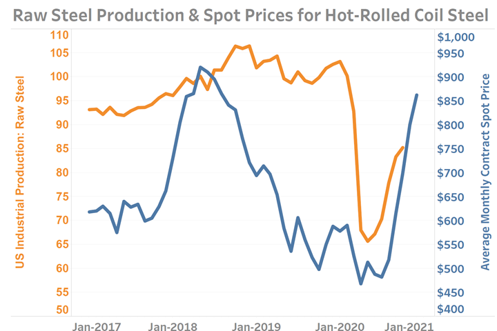 Raw steel production and spot prices chart
