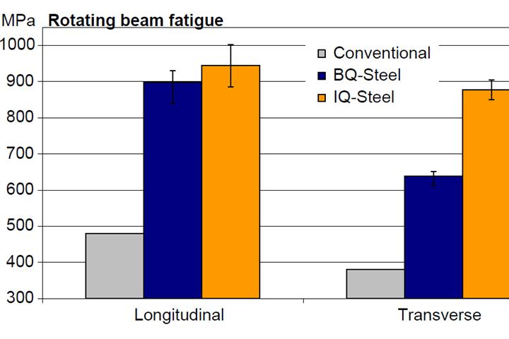 rotating beam fatigue chart
