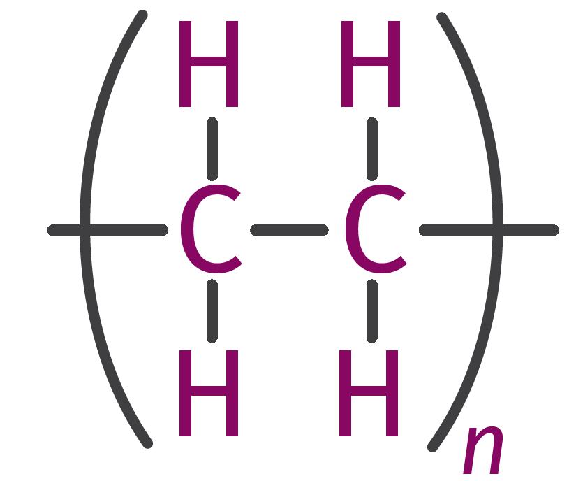 Aquí se muestra la estructura de la unidad de repetición que compone la cadena PE. Estos bloques de construcción tienen un peso molecular de 28 g/mole.
