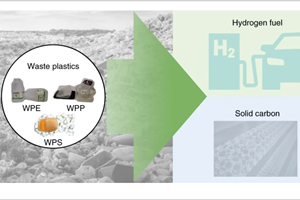 "Gráfico del estudio publicado enNature Catalysis y que se titula ""Microwave-initiated catalytic deconstruction of plastic waste into hydrogen and high-value carbons""."