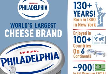 Mondelēz fue la primera empresa en la categoría de quesos en anunciar que, a partir de 2022, empezará a usar plástico reciclado para fabricar los envases de la marca Philadelphia.