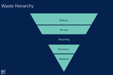 Pirámide de residuos plásticos