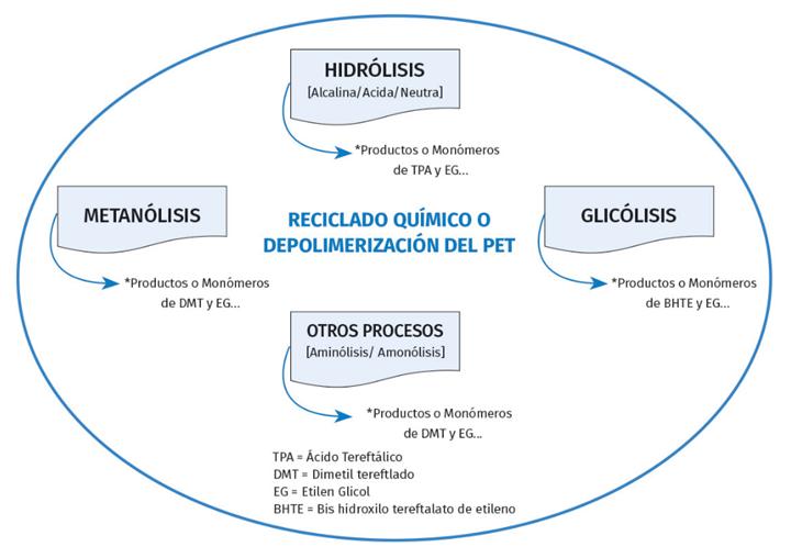 Reciclado químico o depolimerización del PET.