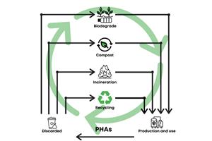 GO!PHA es una coalición de partes interesadas de la industria y el entorno académico que se dedican a promover el desarrollo, la comercialización y la adopción de polímeros de PHA.