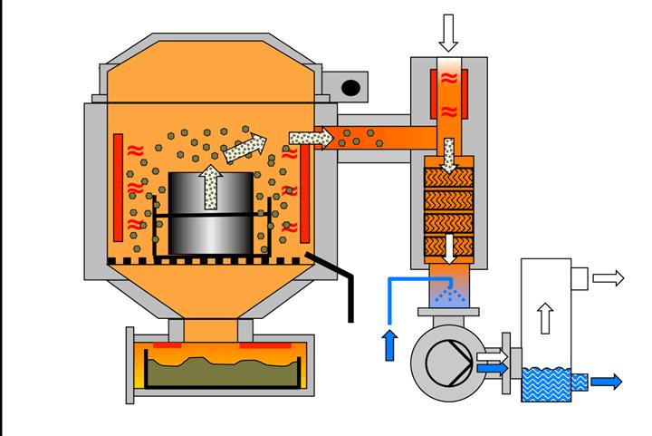 Principio de funcionamiento de la pirólisis térmica al vacíopara la limpieza de cabezales de soplado.